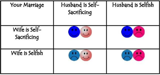 Your Marriage- Prisoners Dilemma